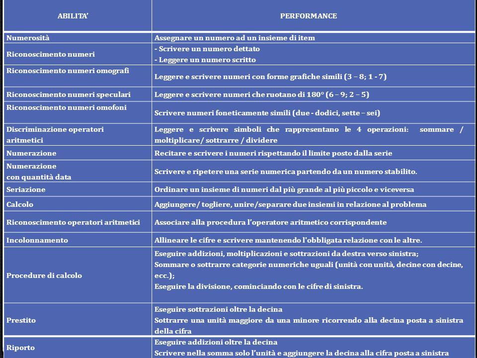 ABILITA' PERFORMANCE NumerositàAssegnare un numero ad un insieme di item Riconoscimento numeri - Scrivere un numero dettato - Leggere un numero scritto Riconoscimento numeri omografi Leggere e scrivere numeri con forme grafiche simili (3 – 8; 1 - 7) Riconoscimento numeri speculariLeggere e scrivere numeri che ruotano di 180° (6 – 9; 2 – 5) Riconoscimento numeri omofoni Scrivere numeri foneticamente simili (due - dodici, sette – sei) Discriminazione operatori aritmetici Leggere e scrivere simboli che rappresentano le 4 operazioni: sommare / moltiplicare/ sottrarre / dividere NumerazioneRecitare e scrivere i numeri rispettando il limite posto dalla serie Numerazione con quantità data Scrivere e ripetere una serie numerica partendo da un numero stabilito.