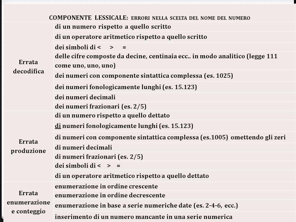COMPONENTE LESSICALE: ERRORI NELLA SCELTA DEL NOME DEL NUMERO Errata decodifica di un numero rispetto a quello scritto di un operatore aritmetico risp