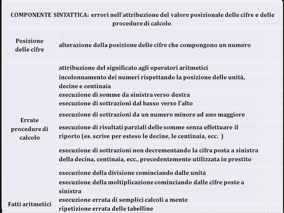 COMPONENTE SINTATTICA: errori nell'attribuzione del valore posizionale delle cifre e delle procedure di calcolo Posizione delle cifre alterazione dell