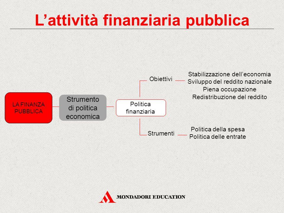 L'attività finanziaria pubblica LA FINANZA PUBBLICA Strumento di politica economica Politica finanziaria Obiettivi Strumenti Stabilizzazione dell'econ
