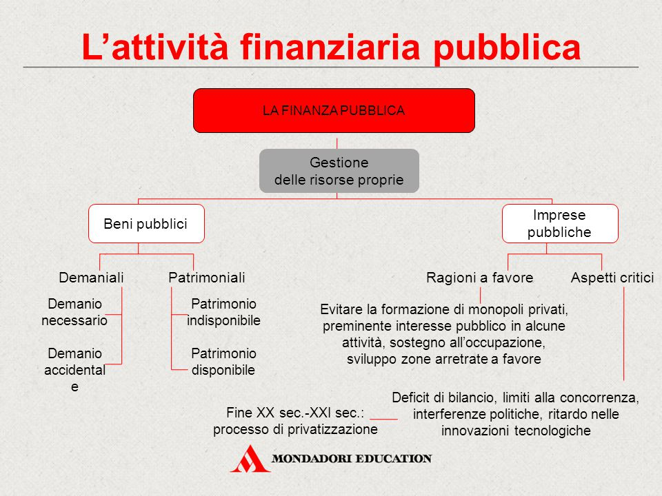 L'attività finanziaria pubblica LA FINANZA PUBBLICA Gestione delle risorse proprie Beni pubblici Imprese pubbliche DemanialiPatrimonialiRagioni a favo