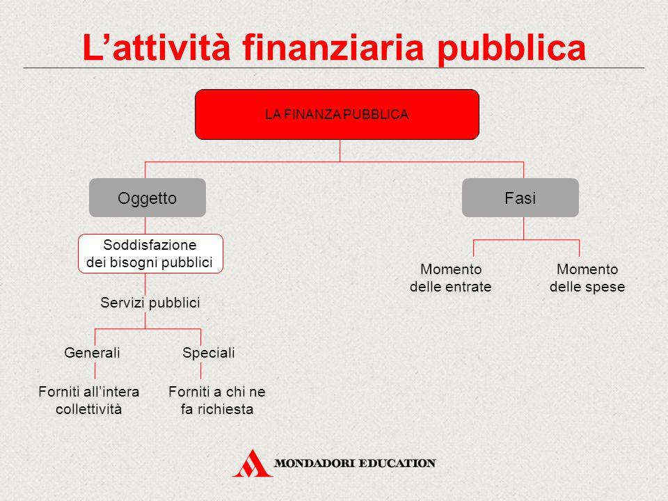 LA FINANZA PUBBLICA OggettoFasi Servizi pubblici GeneraliSpeciali Forniti all'intera collettività Forniti a chi ne fa richiesta Momento delle entrate