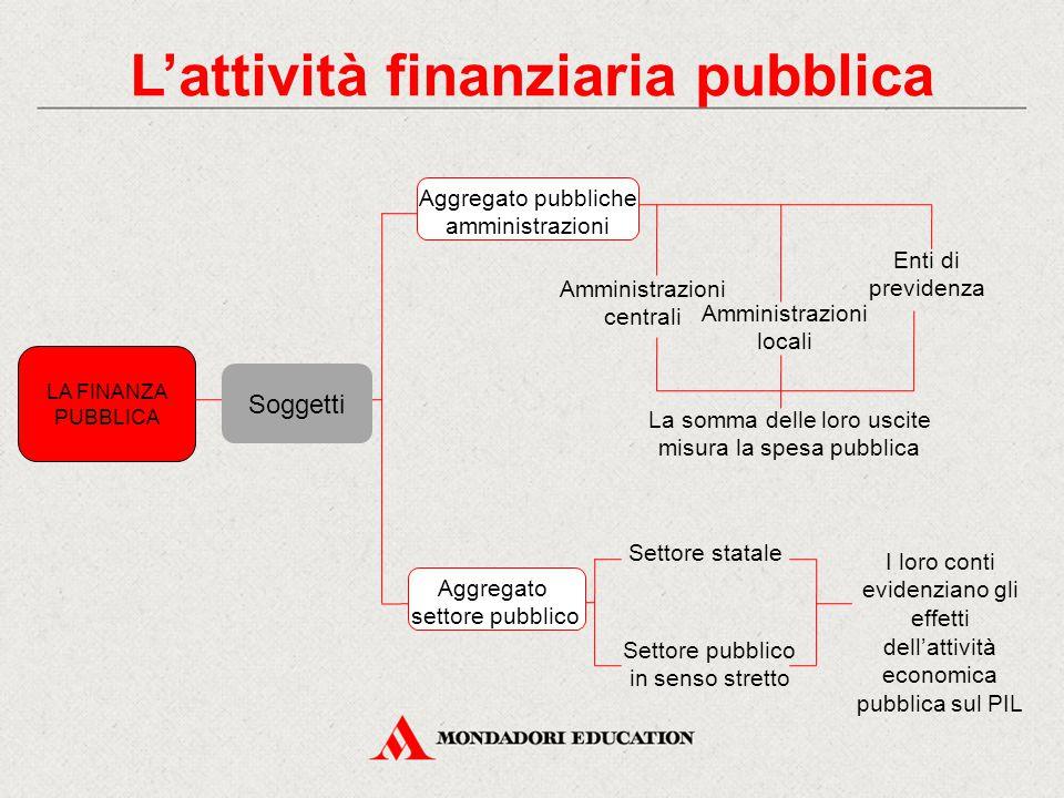 L'attività finanziaria pubblica LA FINANZA PUBBLICA Soggetti Aggregato pubbliche amministrazioni Amministrazioni centrali Amministrazioni locali Enti