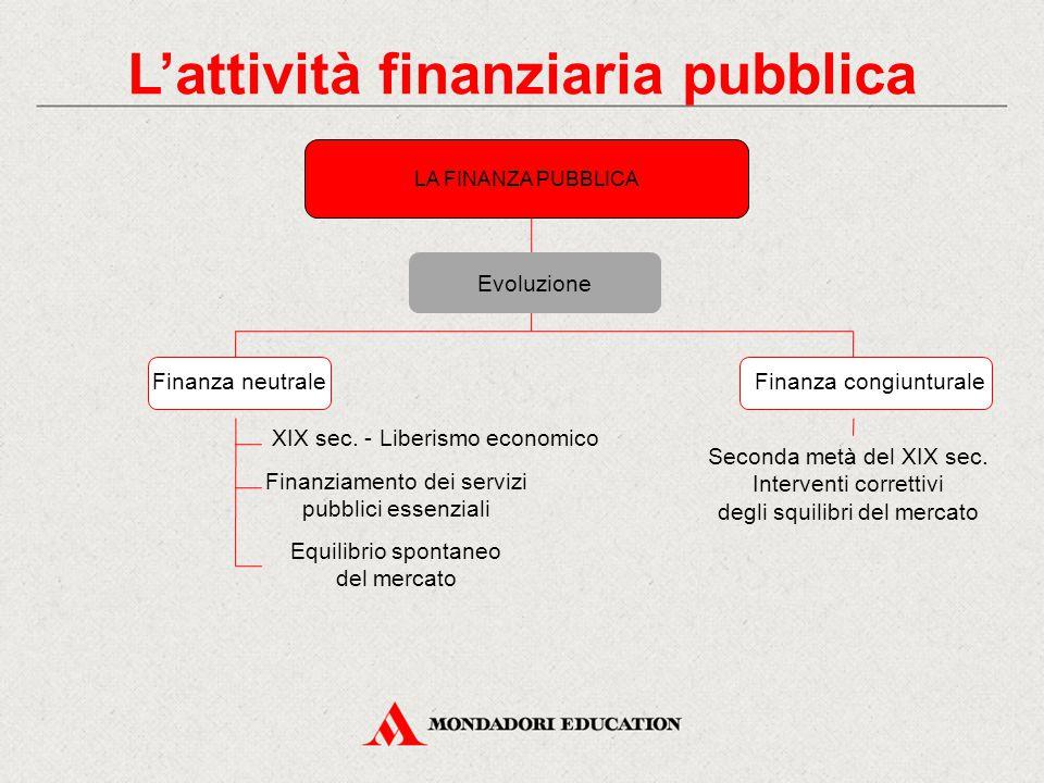 LA FINANZA PUBBLICA Evoluzione Finanza neutraleFinanza congiunturale XIX sec. - Liberismo economico Finanziamento dei servizi pubblici essenziali Equi