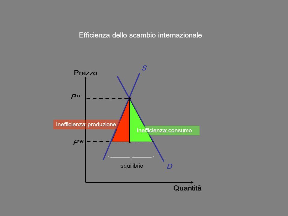 Prezzo Quantità D S P w Efficienza dello scambio internazionale squilibrio P n Inefficienza: consumo Inefficienza: produzione