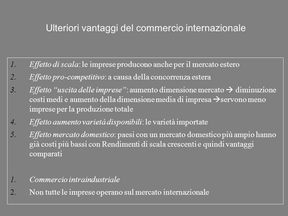 Ulteriori vantaggi del commercio internazionale 1.Effetto di scala: le imprese producono anche per il mercato estero 2.Effetto pro-competitivo: a caus