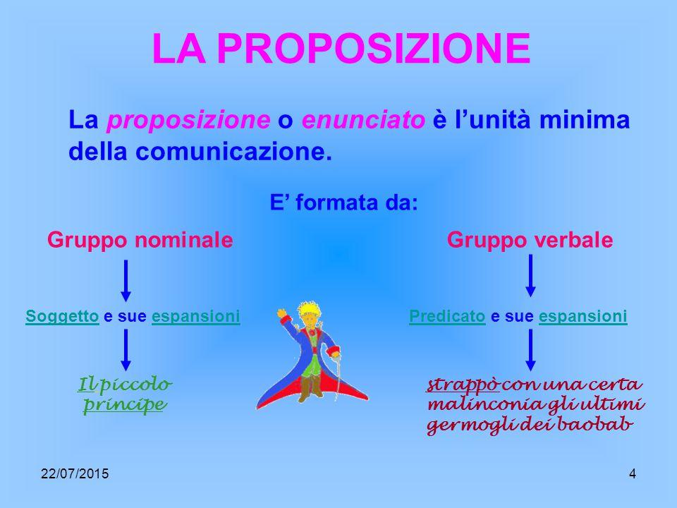 LA PROPOSIZIONE La proposizione o enunciato è l'unità minima della comunicazione.