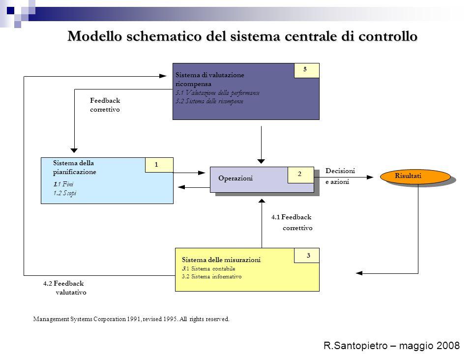 R.Santopietro – maggio 2008 Risultati Operazioni 2 4.1 Feedback correttivo Sistema delle misurazioni 3.1 Sistema contabile 3.2 Sistema informativo 3 D