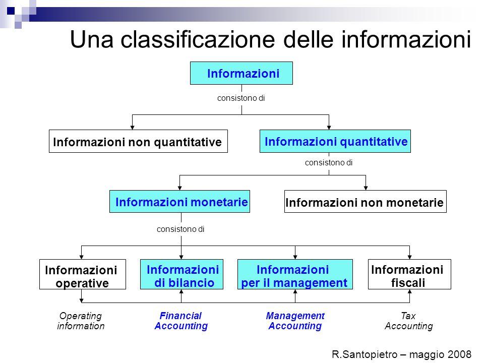 Una classificazione delle informazioni Informazioni Informazioni non quantitative Informazioni quantitative consistono di Informazioni monetarie Infor