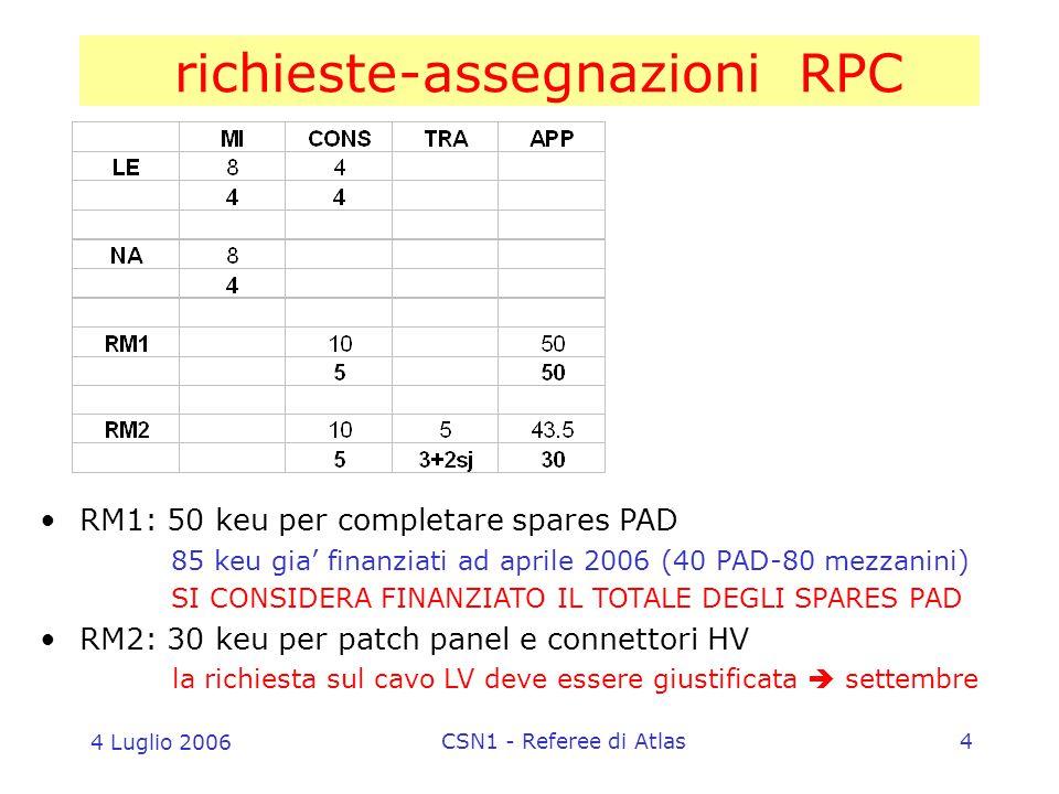 4 Luglio 2006 CSN1 - Referee di Atlas4 richieste-assegnazioni RPC RM1: 50 keu per completare spares PAD 85 keu gia' finanziati ad aprile 2006 (40 PAD-80 mezzanini) SI CONSIDERA FINANZIATO IL TOTALE DEGLI SPARES PAD RM2: 30 keu per patch panel e connettori HV la richiesta sul cavo LV deve essere giustificata  settembre