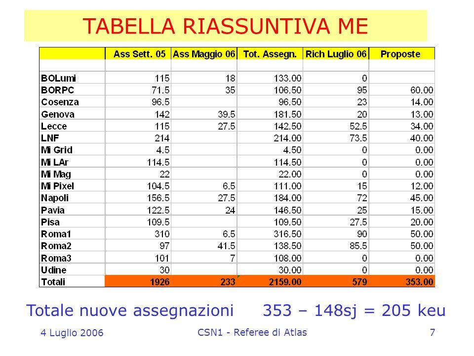 4 Luglio 2006 CSN1 - Referee di Atlas7 TABELLA RIASSUNTIVA ME Totale nuove assegnazioni 353 – 148sj = 205 keu