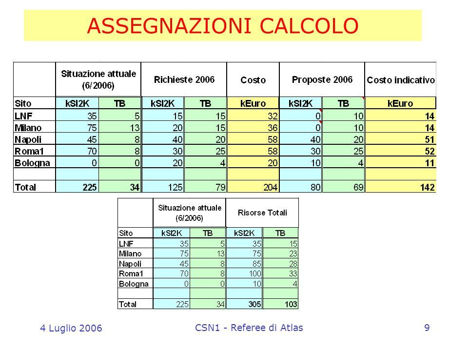 4 Luglio 2006 CSN1 - Referee di Atlas9 ASSEGNAZIONI CALCOLO