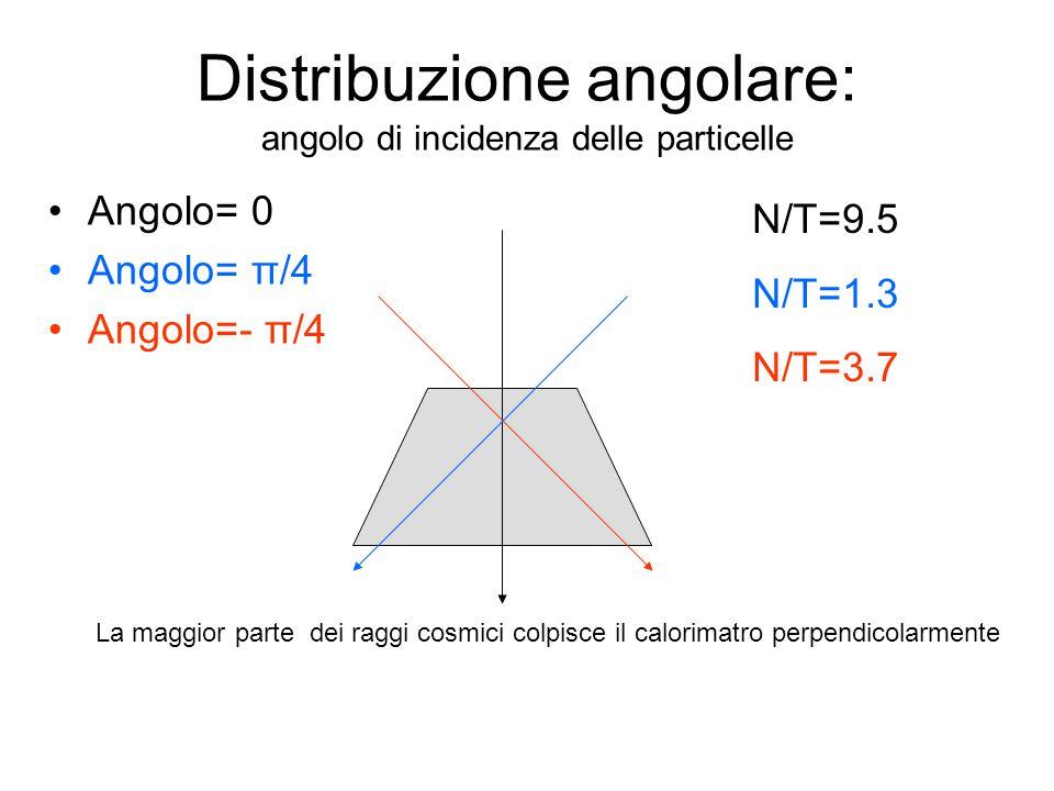 Distribuzione angolare: angolo di incidenza delle particelle Angolo= 0 Angolo= π/4 Angolo=- π/4 La maggior parte dei raggi cosmici colpisce il calorimatro perpendicolarmente N/T=9.5 N/T=1.3 N/T=3.7