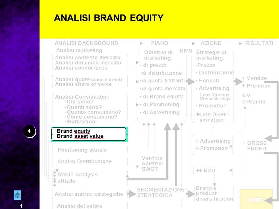 2 FONTI — Ricerca (quantitativa) di Brand Equity.Almeno Top of Mind e Awareness — B.A.V.