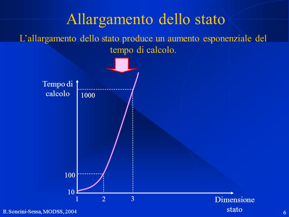 R.Soncini-Sessa, MODSS, 2004 6 Allargamento dello stato L'allargamento dello stato produce un aumento esponenziale del tempo di calcolo.