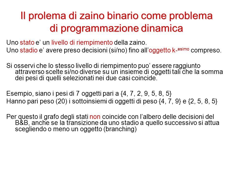Il prolema di zaino binario come problema di programmazione dinamica Uno stato e' un livello di riempimento della zaino.