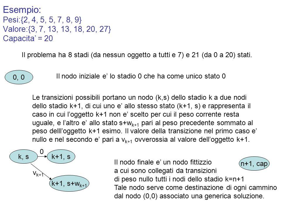 Esempio: Pesi:{2, 4, 5, 5, 7, 8, 9} Valore:{3, 7, 13, 13, 18, 20, 27} Capacita' = 20 Il problema ha 8 stadi (da nessun oggetto a tutti e 7) e 21 (da 0 a 20) stati.