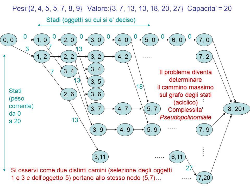 Pesi:{2, 4, 5, 5, 7, 8, 9}Valore:{3, 7, 13, 13, 18, 20, 27}Capacita' = 20 0, 0 0 8, 20+ Stadi (oggetti su cui si e' deciso) Stati (peso corrente) da 0 a 20 1, 0 1, 2 3 2, 03, 04, 05, 06, 07, 0 000000 2, 2 18 7 2, 6 3, 5 7 3, 2 3, 6 3, 4 13 3,11 13 3, 4 3, 7 3, 94, 95, 9 4, 2 13 …..