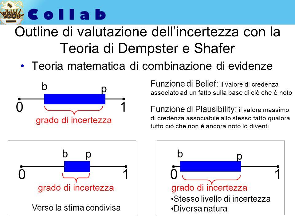 Outline di valutazione dell'incertezza con la Teoria di Dempster e Shafer Teoria matematica di combinazione di evidenze 01 b p grado di incertezza Funzione di Belief: il valore di credenza associato ad un fatto sulla base di ciò che è noto Funzione di Plausibility: il valore massimo di credenza associabile allo stesso fatto qualora tutto ciò che non è ancora noto lo diventi 01 b p grado di incertezza Verso la stima condivisa 01 b p grado di incertezza Stesso livello di incertezza Diversa natura