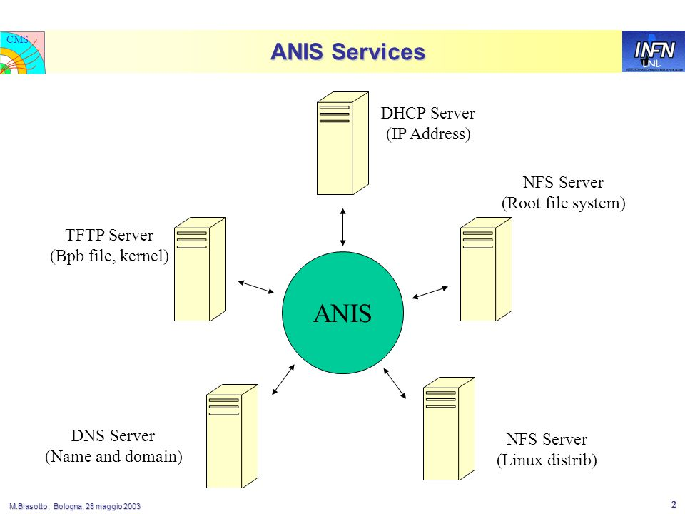 LNL CMS M.Biasotto, Bologna, 28 maggio 2003 2 ANIS Services ANIS NFS Server (Root file system) DHCP Server (IP Address) NFS Server (Linux distrib) TFTP Server (Bpb file, kernel) DNS Server (Name and domain)