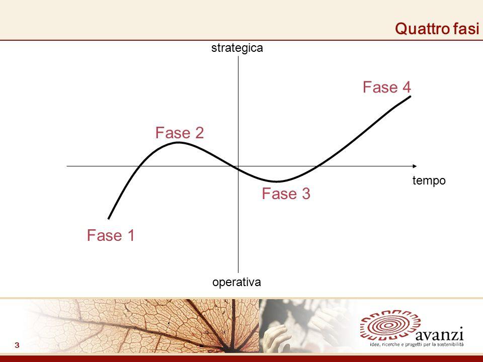 3 Quattro fasi strategica operativa tempo Fase 1 Fase 2 Fase 3 Fase 4