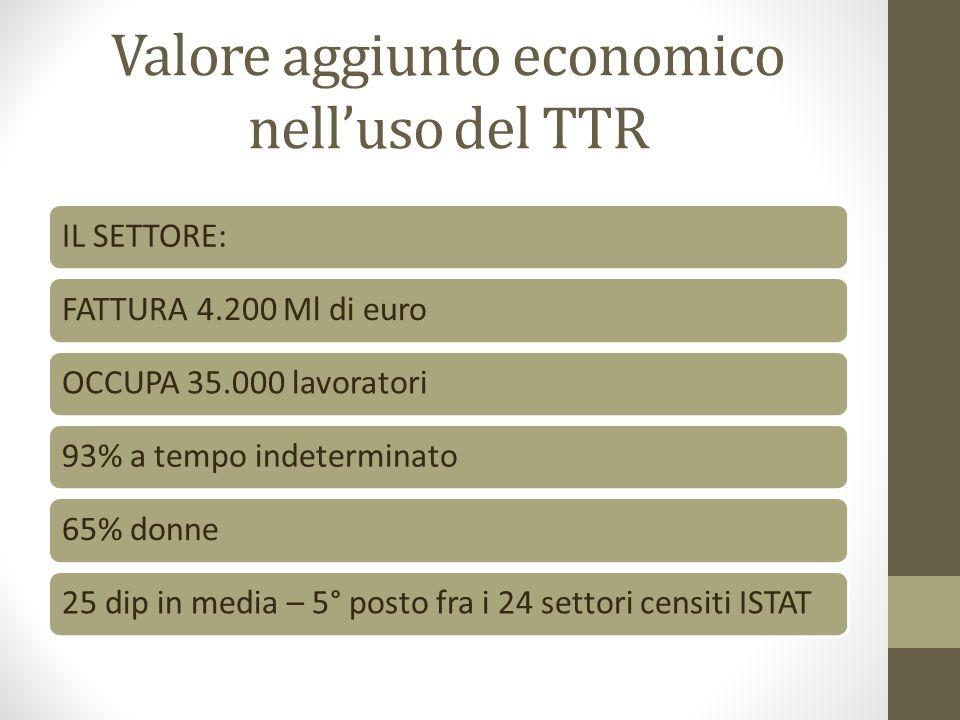 Valore aggiunto economico nell'uso del TTR IL SETTORE:FATTURA 4.200 Ml di euroOCCUPA 35.000 lavoratori93% a tempo indeterminato65% donne25 dip in media – 5° posto fra i 24 settori censiti ISTAT