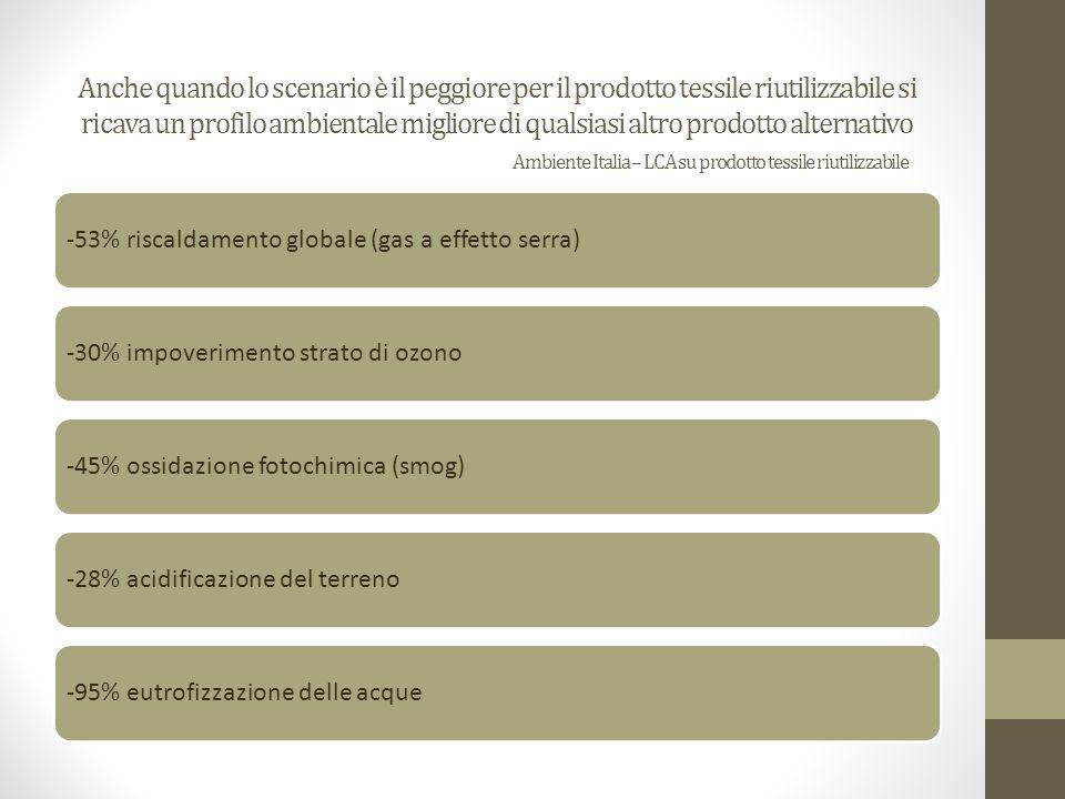 Anche quando lo scenario è il peggiore per il prodotto tessile riutilizzabile si ricava un profilo ambientale migliore di qualsiasi altro prodotto alternativo Ambiente Italia – LCA su prodotto tessile riutilizzabile -53% riscaldamento globale (gas a effetto serra)-30% impoverimento strato di ozono-45% ossidazione fotochimica (smog)-28% acidificazione del terreno-95% eutrofizzazione delle acque