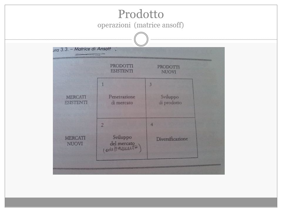Prodotto operazioni (matrice ansoff)