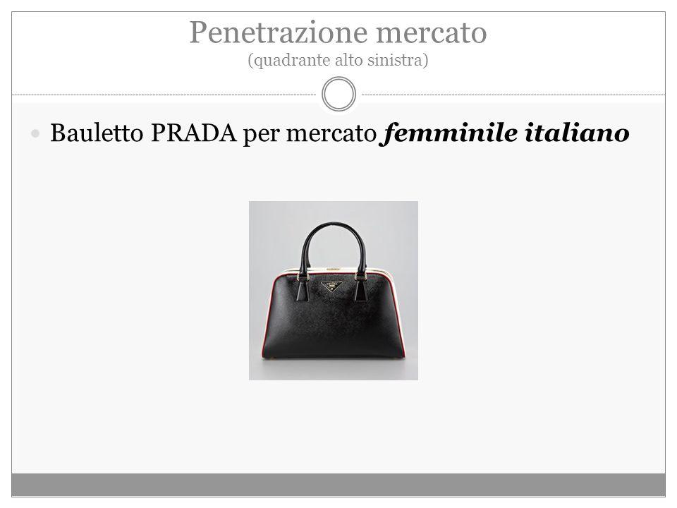 Penetrazione mercato (quadrante alto sinistra) Bauletto PRADA per mercato femminile italiano