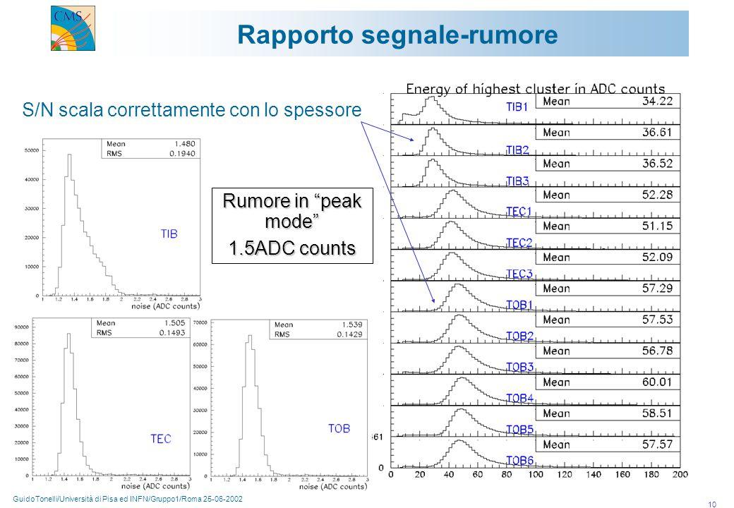 """GuidoTonelli/Università di Pisa ed INFN/Gruppo1/Roma 25-06-2002 10 Rapporto segnale-rumore S/N scala correttamente con lo spessore Rumore in """"peak mod"""