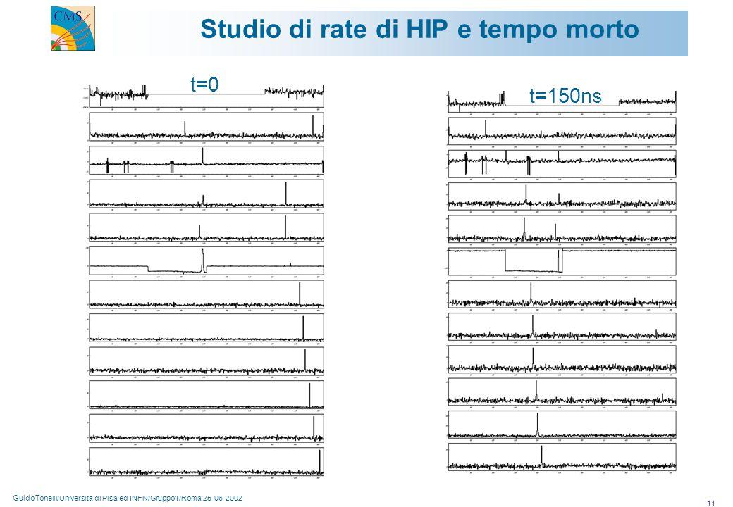 GuidoTonelli/Università di Pisa ed INFN/Gruppo1/Roma 25-06-2002 11 Studio di rate di HIP e tempo morto t=0 t=150ns