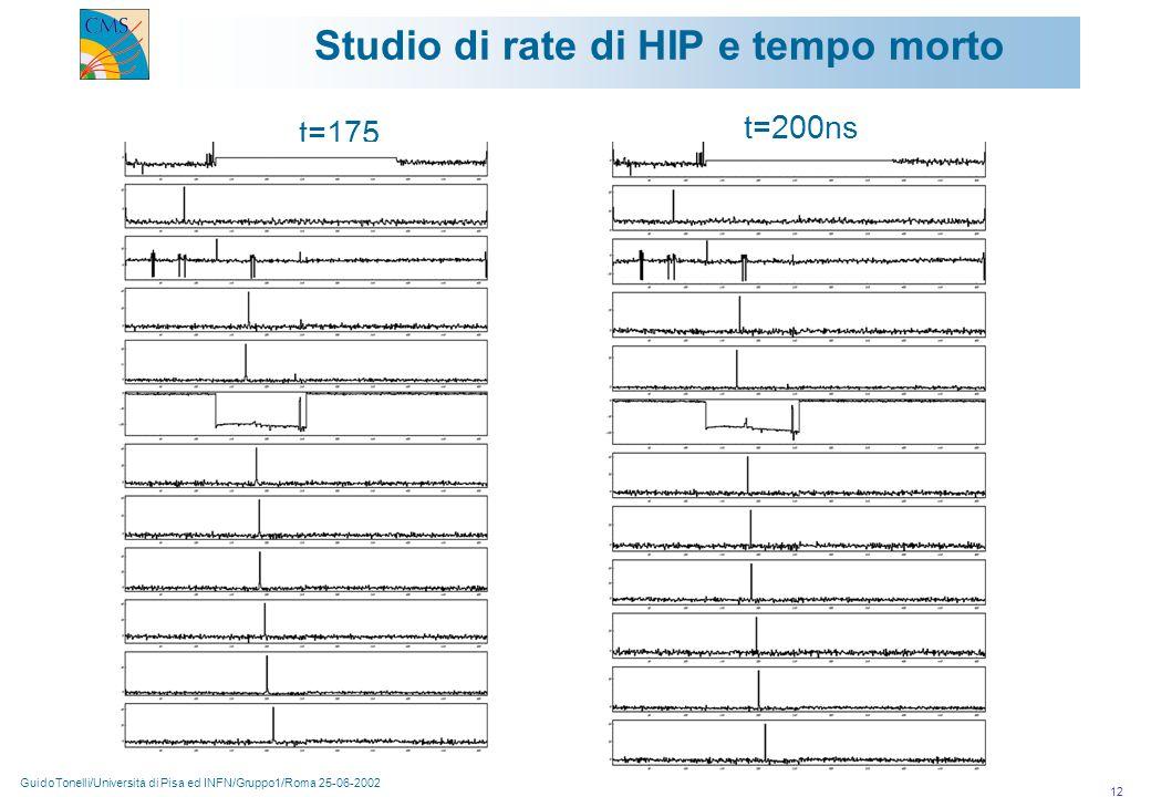 GuidoTonelli/Università di Pisa ed INFN/Gruppo1/Roma 25-06-2002 12 Studio di rate di HIP e tempo morto t=175 t=200ns