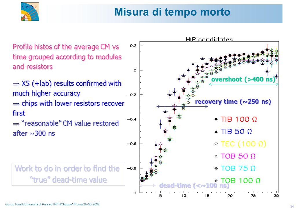 GuidoTonelli/Università di Pisa ed INFN/Gruppo1/Roma 25-06-2002 14 Misura di tempo morto dead-time (<~100 ns) recovery time (~250 ns) overshoot (>400