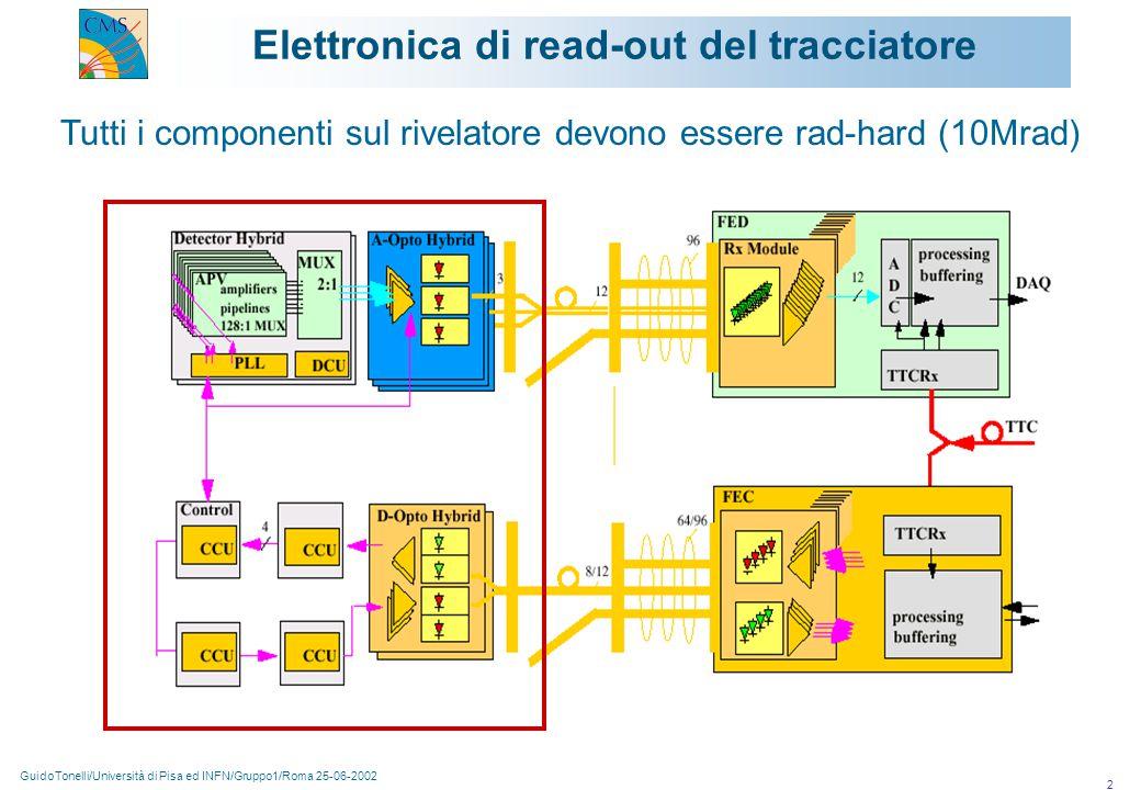GuidoTonelli/Università di Pisa ed INFN/Gruppo1/Roma 25-06-2002 2 Tutti i componenti sul rivelatore devono essere rad-hard (10Mrad) Elettronica di read-out del tracciatore