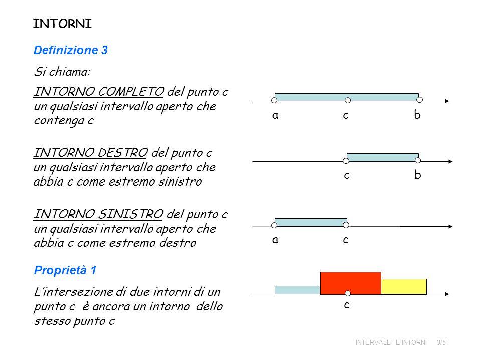 INTORNI Definizione 3 Si chiama: INTORNO COMPLETO del punto c un qualsiasi intervallo aperto che contenga c a c b INTORNO DESTRO del punto c un qualsi