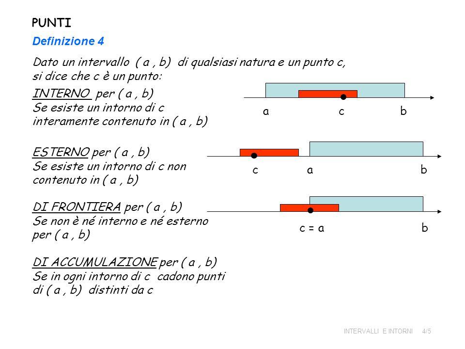 PUNTI Definizione 4 Dato un intervallo ( a, b) di qualsiasi natura e un punto c, si dice che c è un punto: INTERNO per ( a, b) Se esiste un intorno di