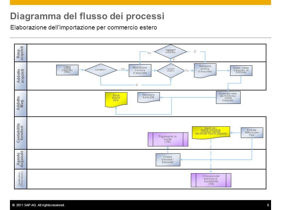 ©2011 SAP AG. All rights reserved.5 Diagramma del flusso dei processi Elaborazione dell'importazione per commercio estero No Resp. acquisti Addetto ac