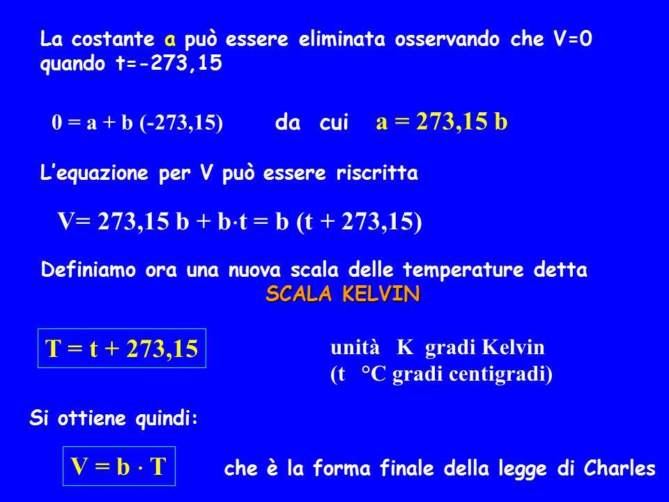 La costante a può essere eliminata osservando che V=0 quando t=-273,15 0 = a + b (-273,15) da cui a = 273,15 b L'equazione per V può essere riscritta V= 273,15 b + b  t = b (t + 273,15) Definiamo ora una nuova scala delle temperature detta SCALA KELVIN T = t + 273,15 unità K gradi Kelvin (t °C gradi centigradi) Si ottiene quindi: V = b  T che è la forma finale della legge di Charles