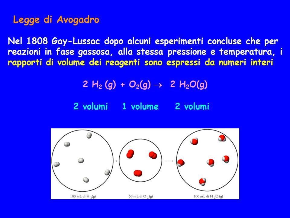 Legge di Avogadro Nel 1808 Gay-Lussac dopo alcuni esperimenti concluse che per reazioni in fase gassosa, alla stessa pressione e temperatura, i rapporti di volume dei reagenti sono espressi da numeri interi 2 H 2 (g) + O 2 (g)  2 H 2 O(g) 2 volumi 1 volume 2 volumi