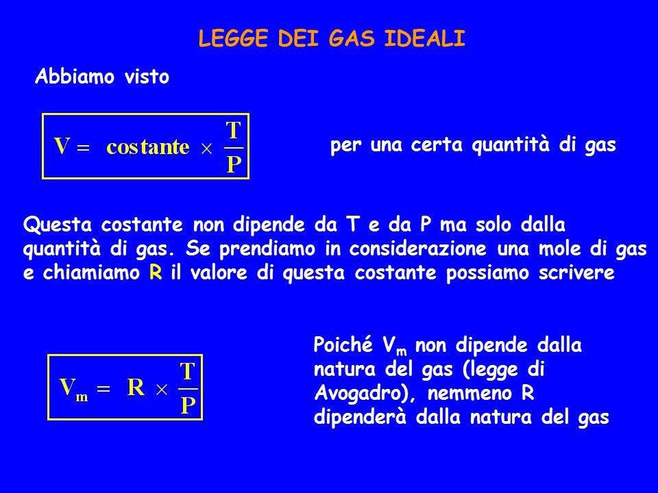 LEGGE DEI GAS IDEALI Abbiamo visto per una certa quantità di gas Questa costante non dipende da T e da P ma solo dalla quantità di gas.