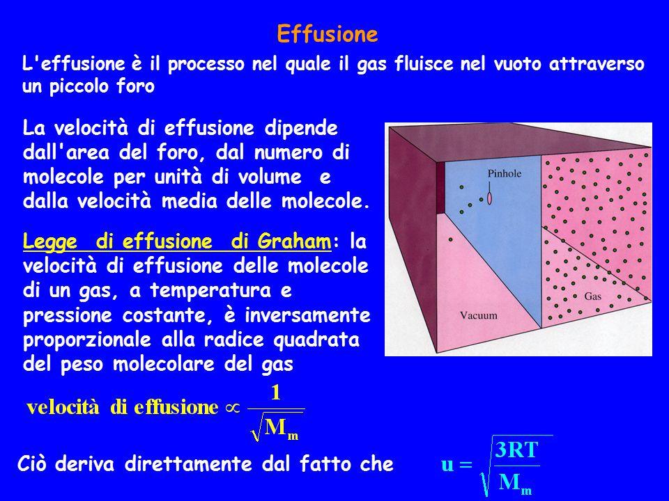 Effusione L effusione è il processo nel quale il gas fluisce nel vuoto attraverso un piccolo foro Ciò deriva direttamente dal fatto che La velocità di effusione dipende dall area del foro, dal numero di molecole per unità di volume e dalla velocità media delle molecole.