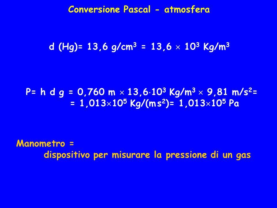 Conversione Pascal - atmosfera d (Hg)= 13,6 g/cm 3 = 13,6  10 3 Kg/m 3 P= h d g = 0,760 m  13,6  10 3 Kg/m 3  9,81 m/s 2 = = 1,013  10 5 Kg/(m s 2 )= 1,013  10 5 Pa Manometro = dispositivo per misurare la pressione di un gas