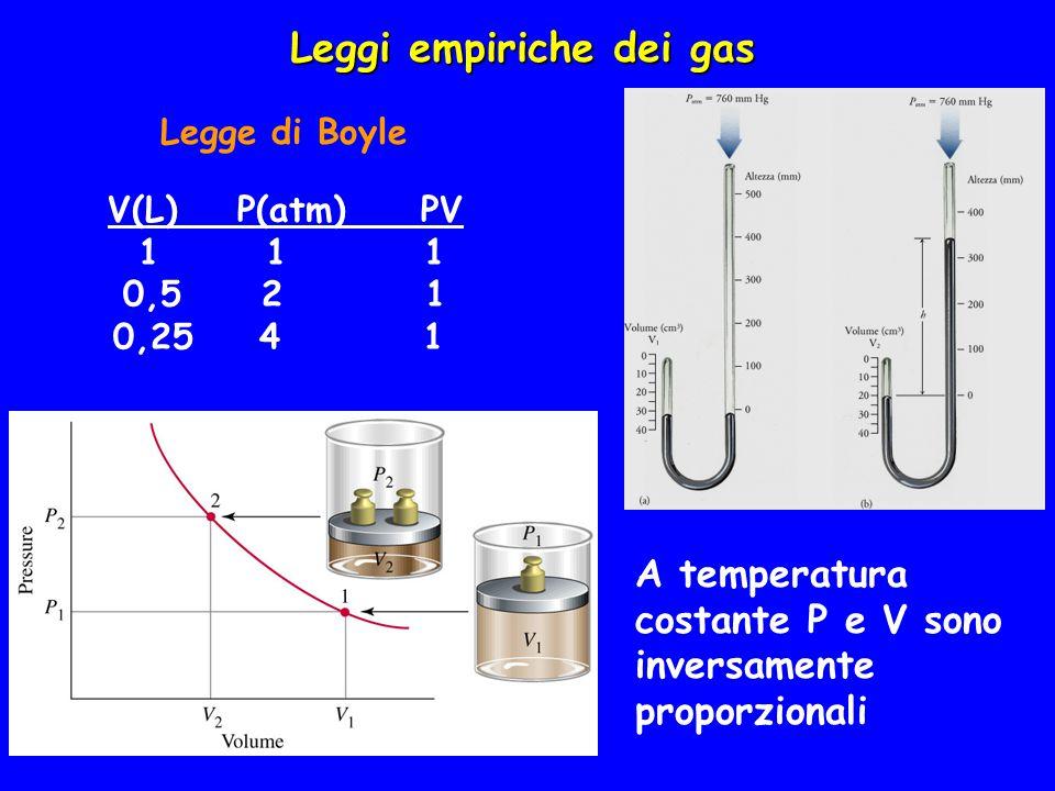 Legge di Boyle Leggi empiriche dei gas A temperatura costante P e V sono inversamente proporzionali V(L) P(atm) PV 1 1 1 0,5 2 1 0,25 4 1