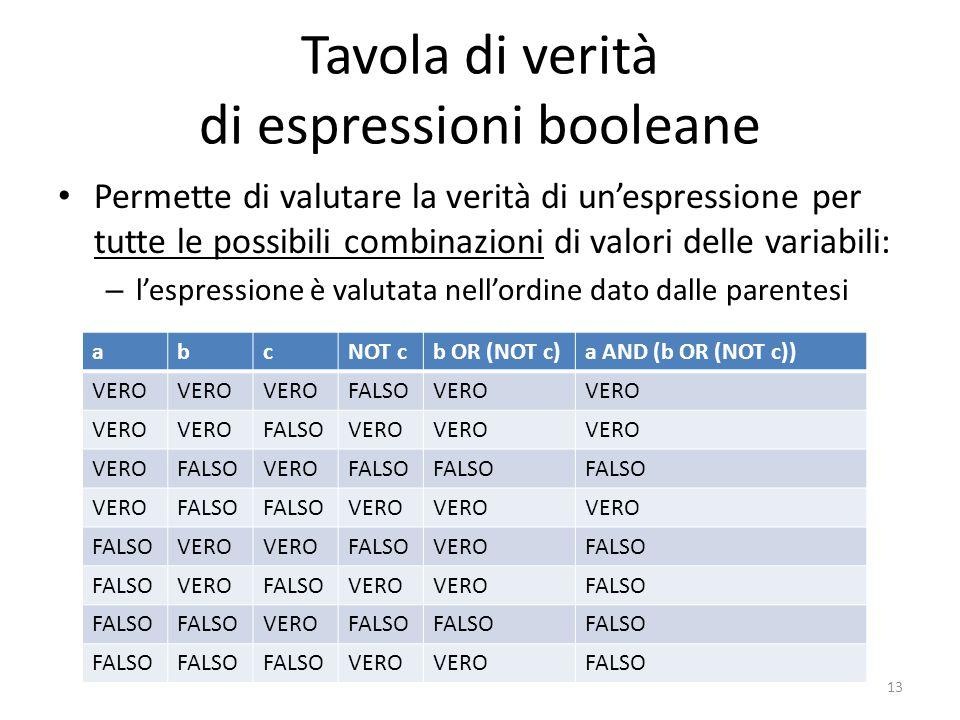 Tavola di verità di espressioni booleane Permette di valutare la verità di un'espressione per tutte le possibili combinazioni di valori delle variabili: – l'espressione è valutata nell'ordine dato dalle parentesi 13 abcNOT cb OR (NOT c)a AND (b OR (NOT c)) VERO FALSOVERO FALSOVERO FALSOVEROFALSO VEROFALSO VERO FALSOVERO FALSOVEROFALSO VEROFALSOVERO FALSO VEROFALSO VERO FALSO