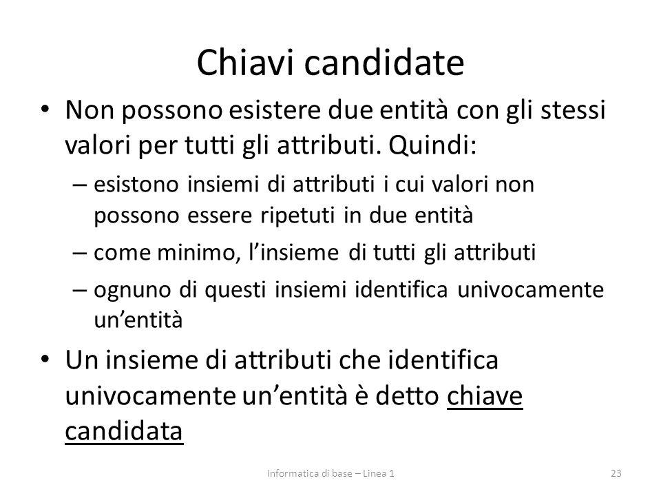 Chiavi candidate Non possono esistere due entità con gli stessi valori per tutti gli attributi.