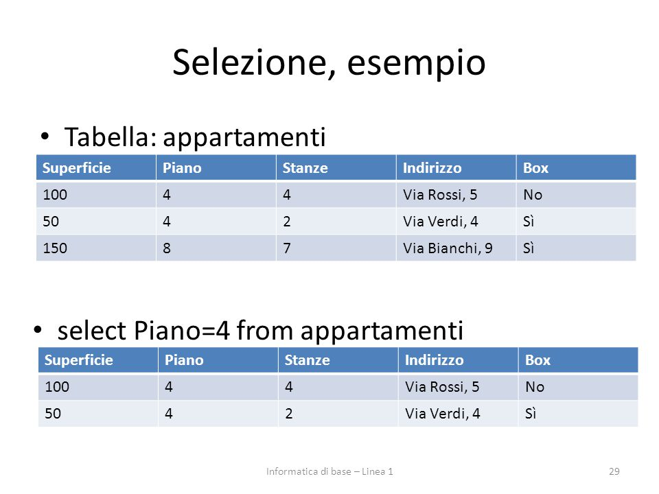 Selezione, esempio Tabella: appartamenti 29 SuperficiePianoStanzeIndirizzoBox 10044Via Rossi, 5No 5042Via Verdi, 4Sì 15087Via Bianchi, 9Sì select Piano=4 from appartamenti SuperficiePianoStanzeIndirizzoBox 10044Via Rossi, 5No 5042Via Verdi, 4Sì Informatica di base – Linea 1