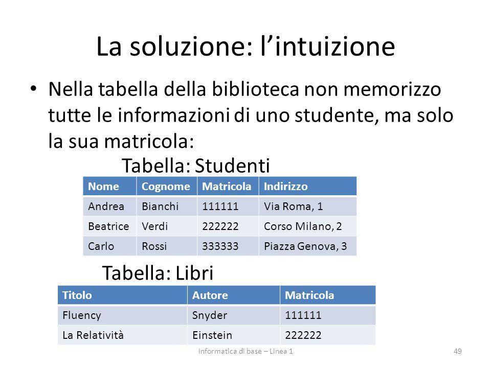 La soluzione: l'intuizione Nella tabella della biblioteca non memorizzo tutte le informazioni di uno studente, ma solo la sua matricola: 49 Tabella: Studenti NomeCognomeMatricolaIndirizzo AndreaBianchi111111Via Roma, 1 BeatriceVerdi222222Corso Milano, 2 CarloRossi333333Piazza Genova, 3 TitoloAutoreMatricola FluencySnyder111111 La RelativitàEinstein222222 Tabella: Libri Informatica di base – Linea 1