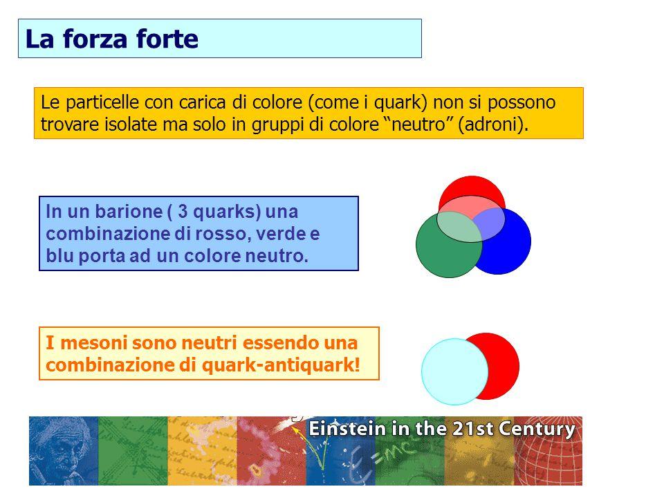 """24/07/2015F. Conventi Le particelle con carica di colore (come i quark) non si possono trovare isolate ma solo in gruppi di colore """"neutro"""" (adroni)."""