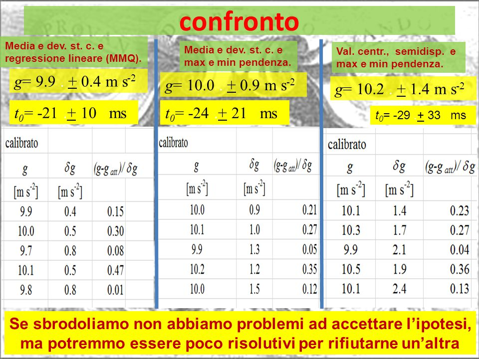 confronto t 0 = -21.+ 10 ms t 0 = -24.+ 21 ms t 0 = -29.+ 33 ms g= 10.2. + 1.4 m s -2 g= 10.0. + 0.9 m s -2 g= 9.9. + 0.4 m s -2 Se sbrodoliamo non ab