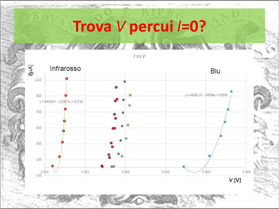 Trova V percui I=0? Infrarosso Blu